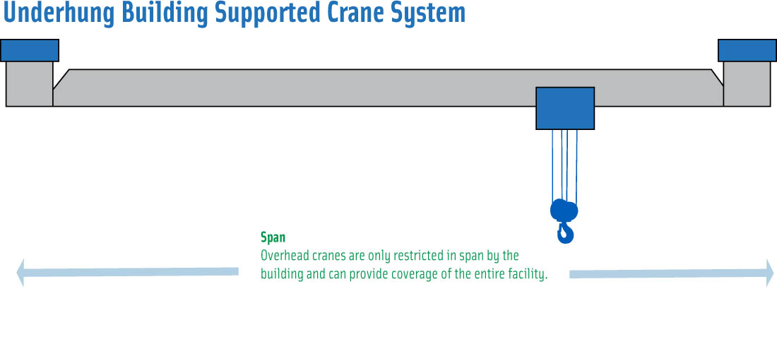 under-hung crane hoist trolley system