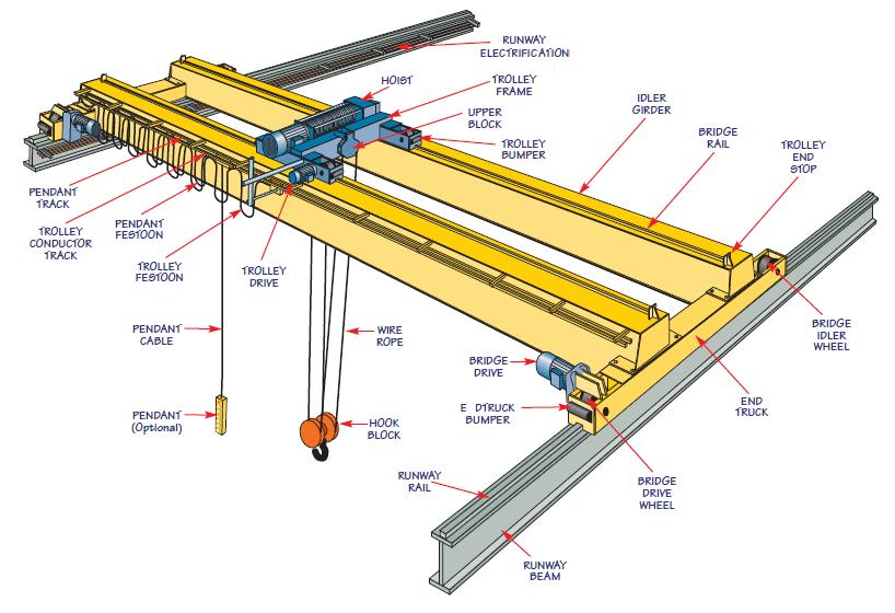 opt tunning double girder overhead crane diagram