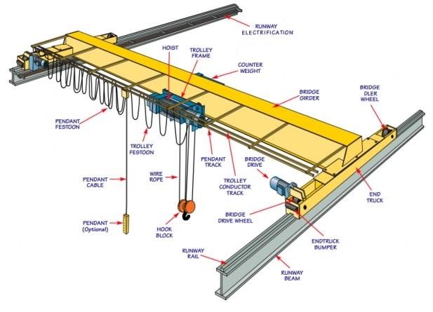 top running single girder overhead manufacturing crane