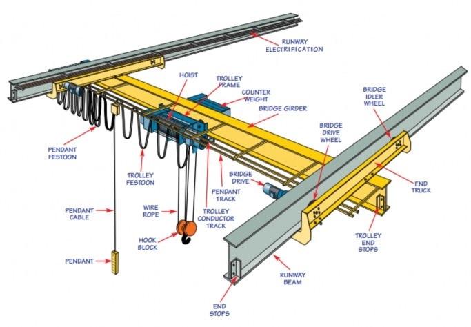 Underhung single girder crane